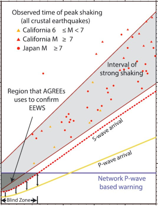 Automatic earthquake confirmation for early warning system